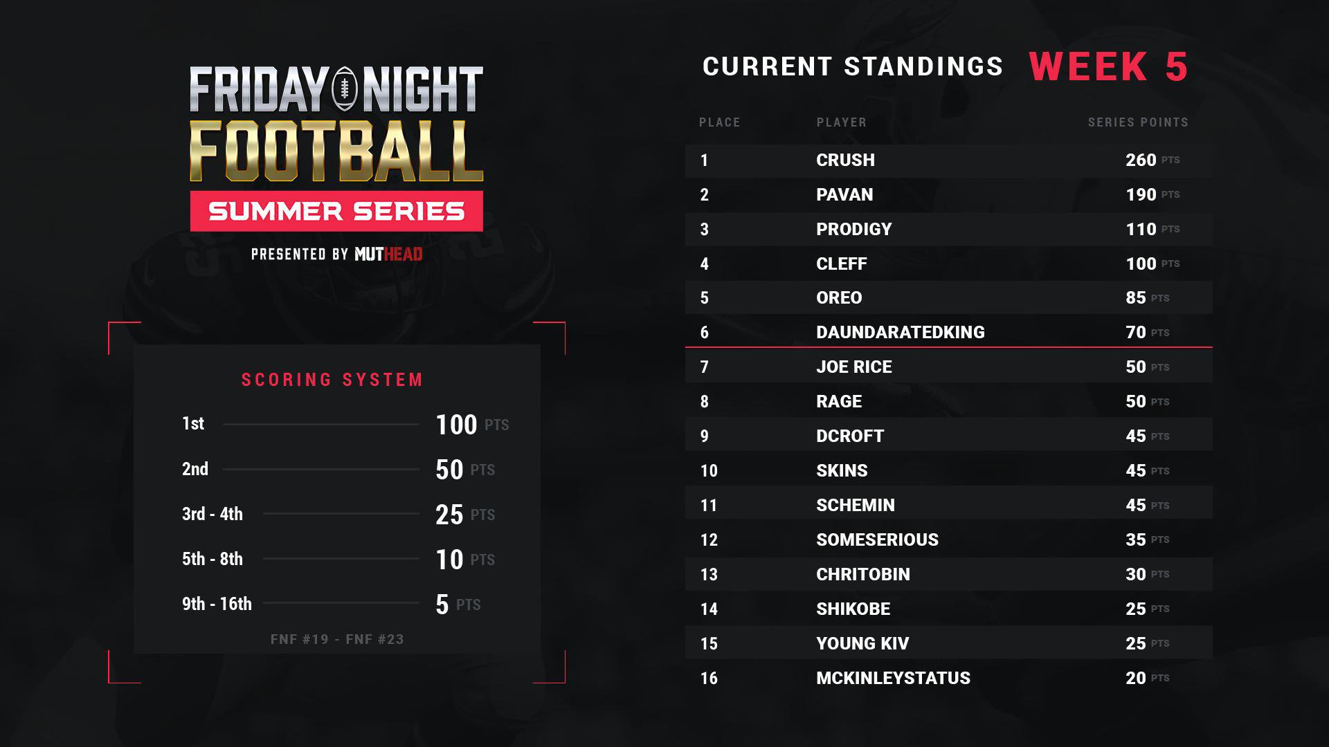 fnf-summer-series-standings.jpg